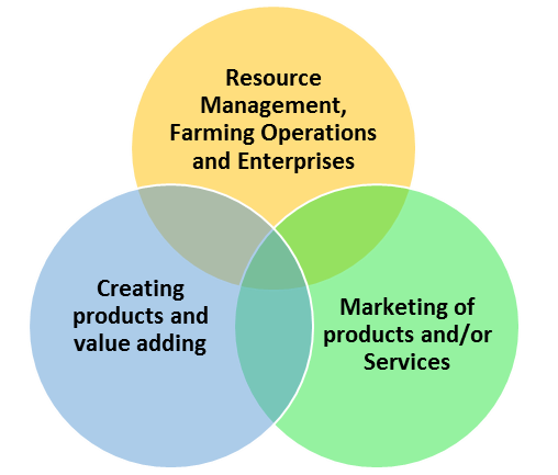the resource management, farming operations and enterprises, creating products and value adding and marketing and sales